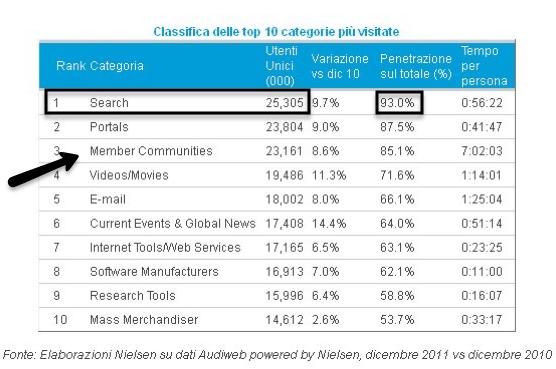 uso-della-rete-in-italia_dati-nielsen-2011