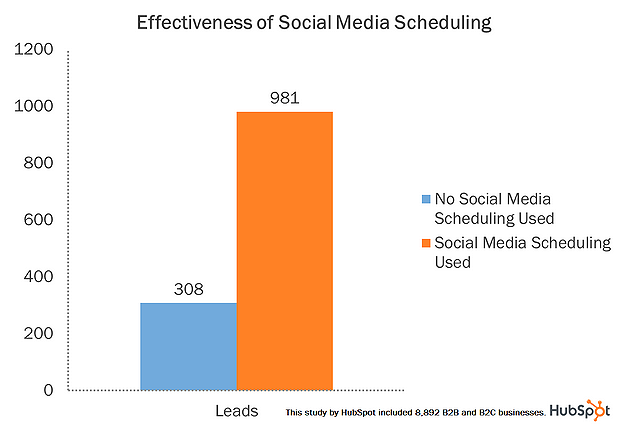 effectiveness of social media scheduling